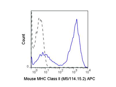 APC Anti-Mouse MHC Class II (I-A/I-E) (M5/114.15.2)