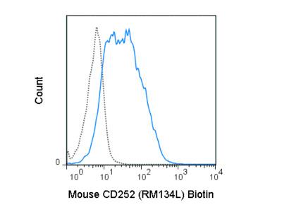 Biotin Anti-Mouse CD252 (OX40 Ligand) (RM134L)