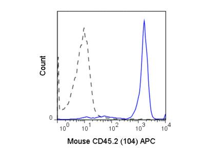 APC Anti-Mouse CD45.2 (104)