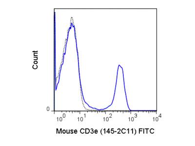 FITC Anti-Mouse CD3e (145-2C11)