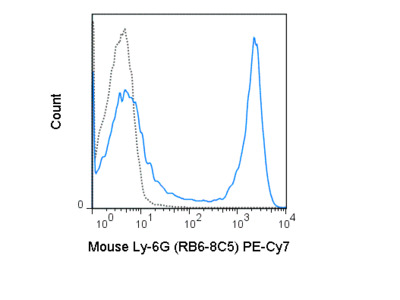 PE-Cyanine7 Anti-Mouse Ly-6G (Gr-1) (RB6-8C5)