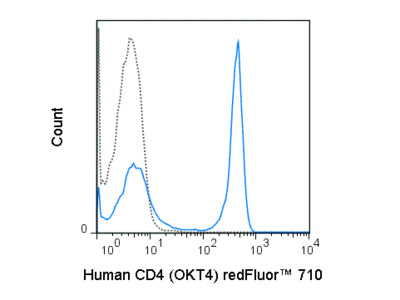 Great Human CD4 Antibody For Flow Cytometry