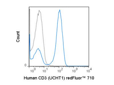 redFluor™ 710 Anti-Human CD3 (UCHT1)