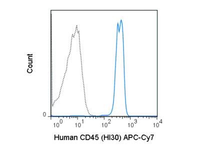 APC-Cyanine7 Anti-Human CD45 (HI30)