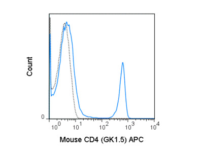 Good Mouse CD4 Antibody For Flow Cytometry