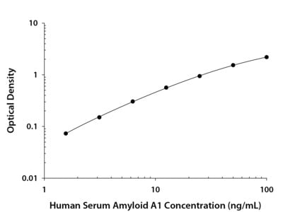 Serum Amyloid A1 ELISA