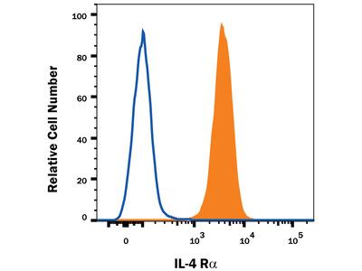 Human IL-4R alpha Antibody