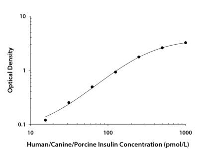 Insulin ELISA