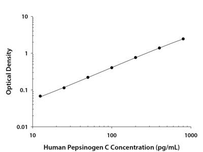 Pepsinogen C / PGC ELISA