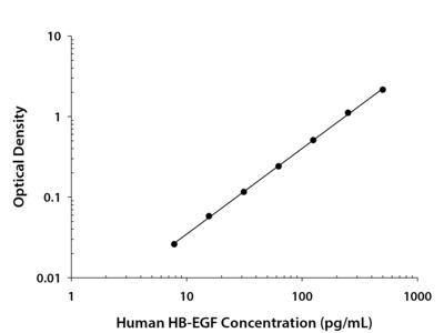 Human HB-EGF Quantikine ELISA Kit