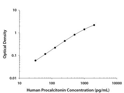 Human Procalcitonin DuoSet ELISA
