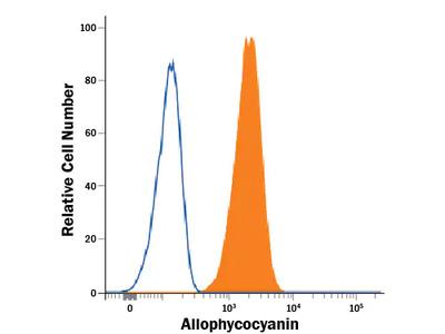 Allophycocyanin Alexa Fluor 488-conjugated Antibody