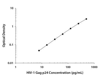 HIV-1 Gag p24 Quantikine ELISA Kit