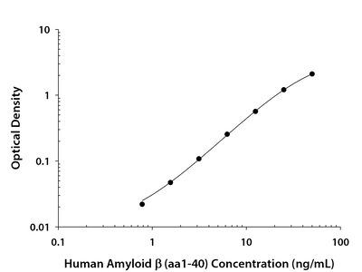 Human Amyloid beta (aa1-40) Quantikine ELISA Kit