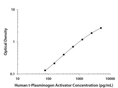 t-Plasminogen Activator /tPA ELISA