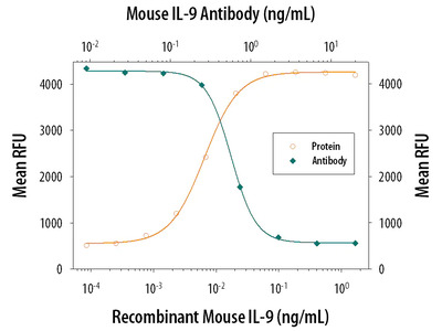 Mouse IL-9 Antibody