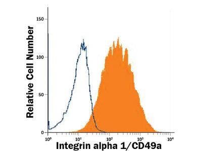 Integrin alpha 1 / CD49a Antibody