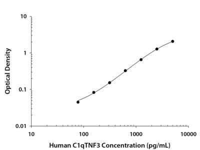 CTRP3 / C1qTNF3 / CORS26 ELISA