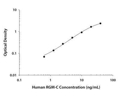 Human RGM-C / Hemojuvelin DuoSet ELISA