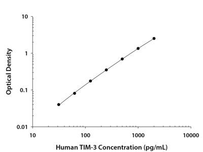 Human TIM-3 Quantikine ELISA Kit