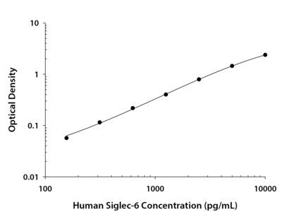 Siglec-6 /CD327 ELISA