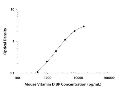 Mouse Vitamin D BP DuoSet ELISA