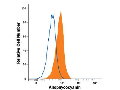 Allophycocyanin Antibody
