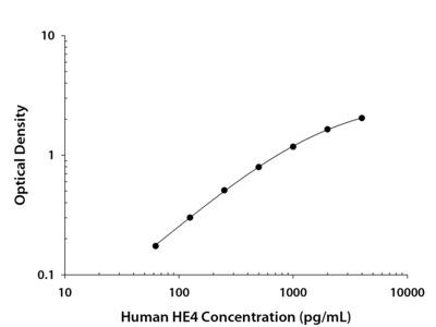 Human HE4 / WFDC2 DuoSet ELISA