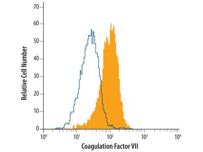 Aminopeptidase PILS /ARTS1 Antibody