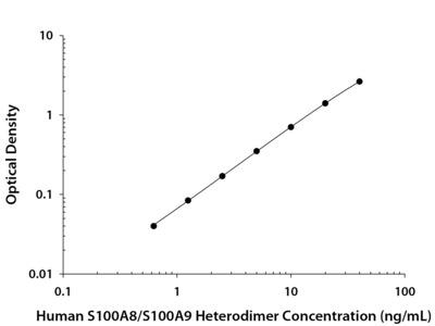 S100A8 / S100A9 Heterodimer ELISA