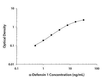 alpha-Defensin 1 ELISA
