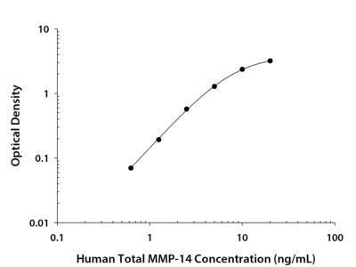 Human Total MMP-14 / MT1-MMP DuoSet ELISA