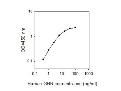 Growth Hormone Receptor ELISA Kit