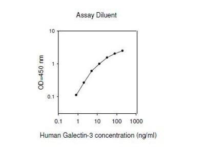 Galectin 3 ELISA Kit