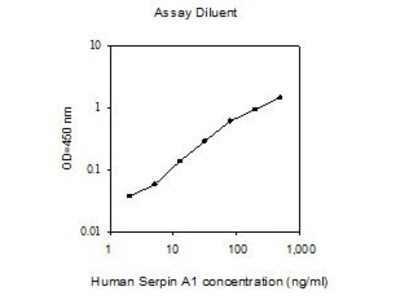 alpha-1-antitrypsin ELISA Kit