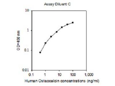 Osteocalcin ELISA Kit