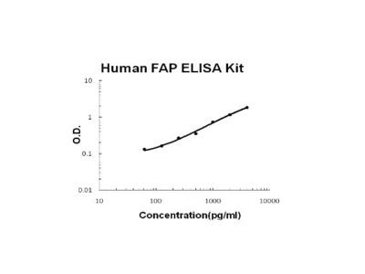 FAP ELISA Kit