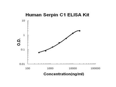 SERPINC1 ELISA Kit