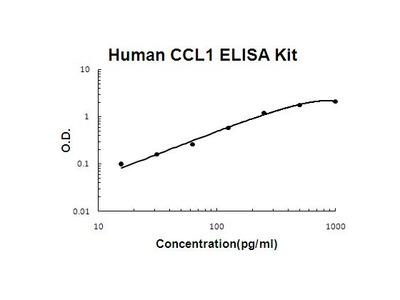 CCL1 ELISA Kit