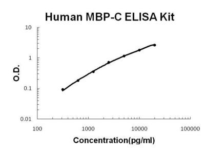 mbp-c ELISA Kit