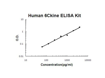 CCL21 ELISA Kit