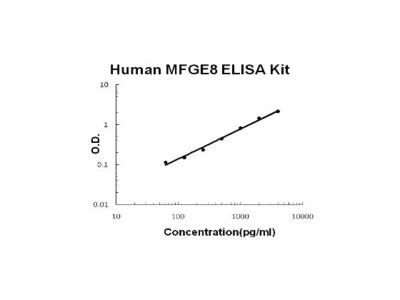 MFGE8 ELISA Kit