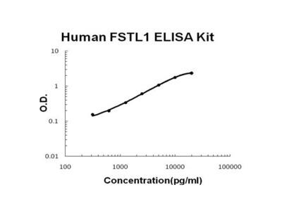 Follistatin-Like 1 ELISA Kit