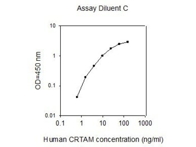 CRTAM ELISA Kit