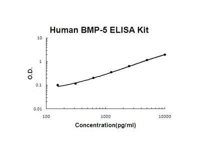 BMP5 ELISA Kit
