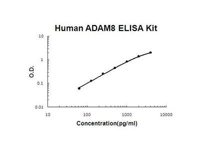 ADAM8 ELISA Kit