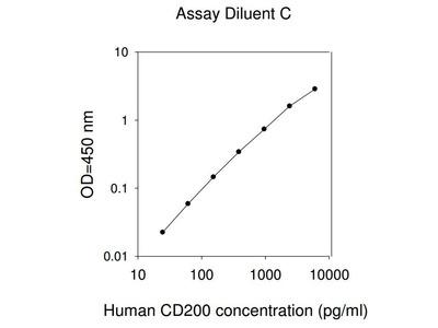 CD200 Molecule ELISA Kit