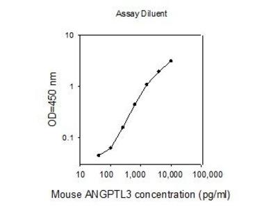 Angiopoietin-Like 3 ELISA Kit
