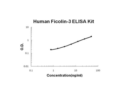 FCN3 ELISA Kit
