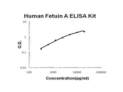 AHSG ELISA Kit